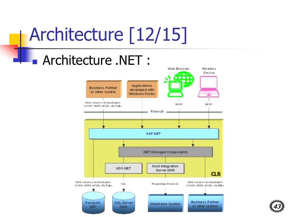 Architecture [12/15] Architecture .NET :